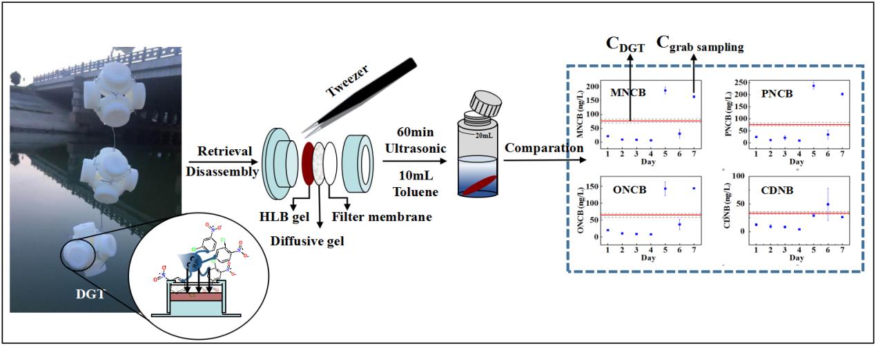 DGT技术应用于原位监测水环境中硝基氯苯类化合物的新进展